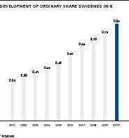 Development of ordinary share dividends in €